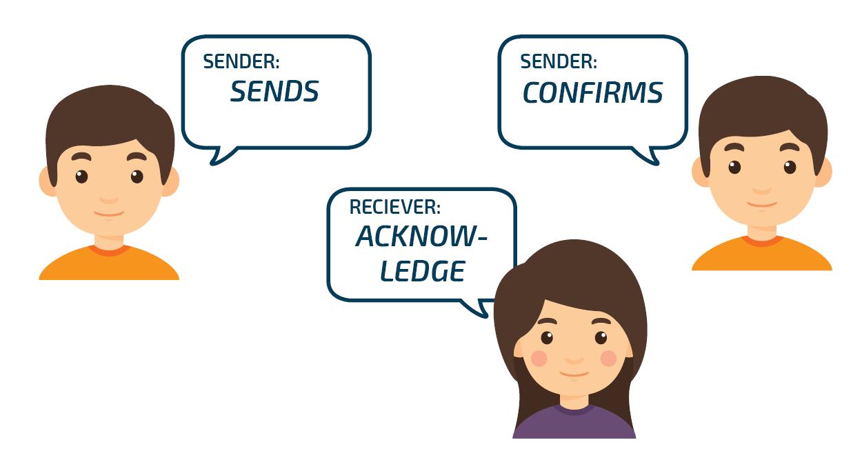 Closed loop communication illustration